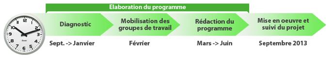 avancee-programme-valorizon